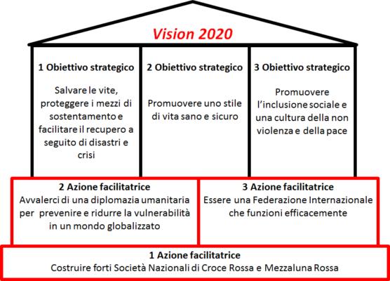 Gli Obiettivi Strategici 2020 della Croce Rossa Italiana